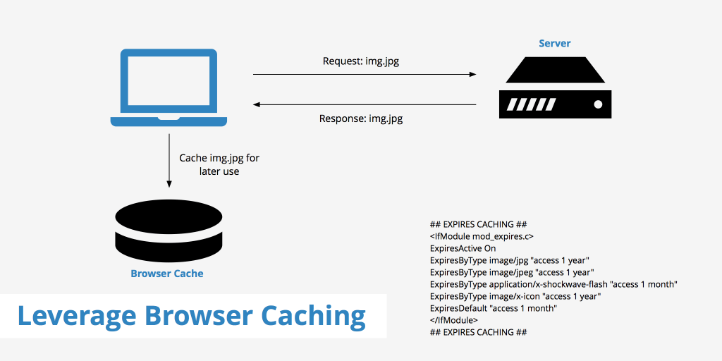 browser caching wordpress